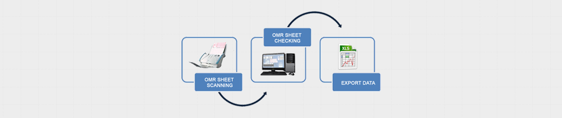 OMR sheet processing solution